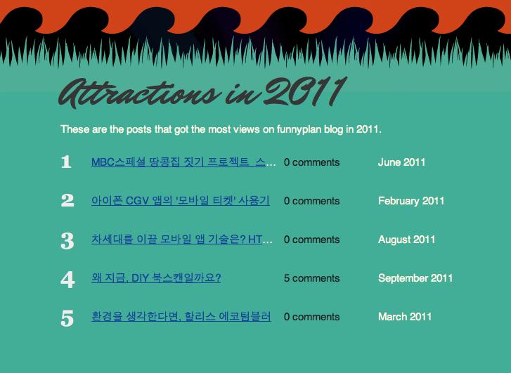 Attractions of funnyplan blog in 2011 @Wordpress.com presents
