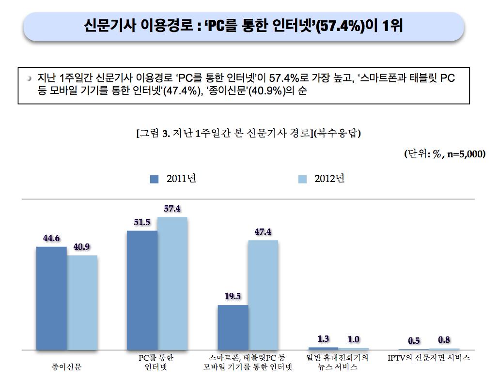 2012언론수용자의식조사요약보고서