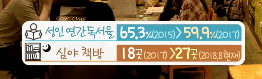 독립서점 현황조사 퍼니플랜 제공 © KBS뉴스