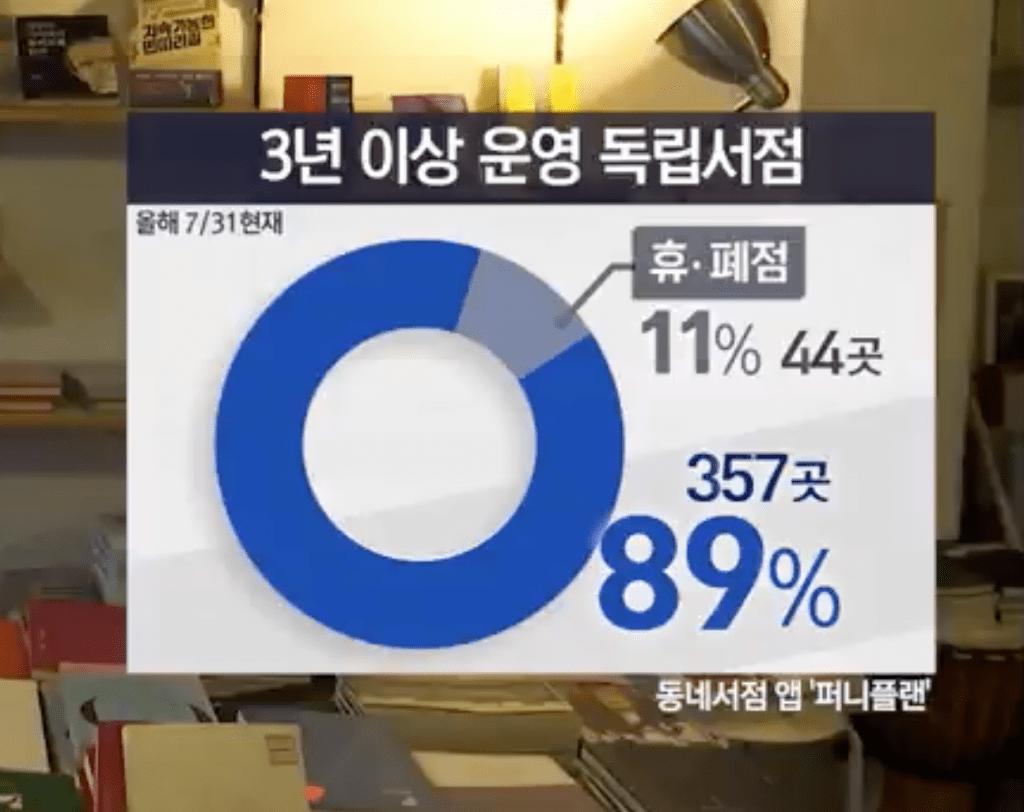 독립서점 현황조사 퍼니플랜 제공 © MBC뉴스