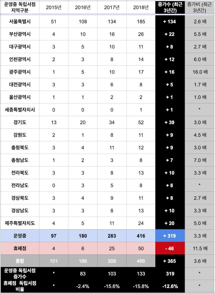 2015~18년 독립서점 현황조사 표 ⓒFunnyplan