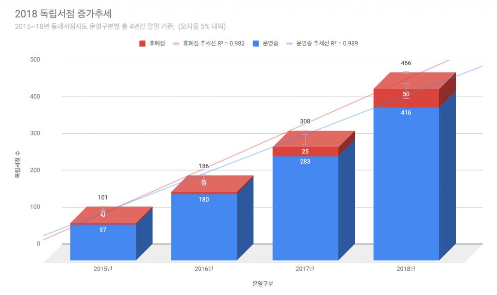 2018 독립서점 증가추세 그래프 ⓒFunnyplan