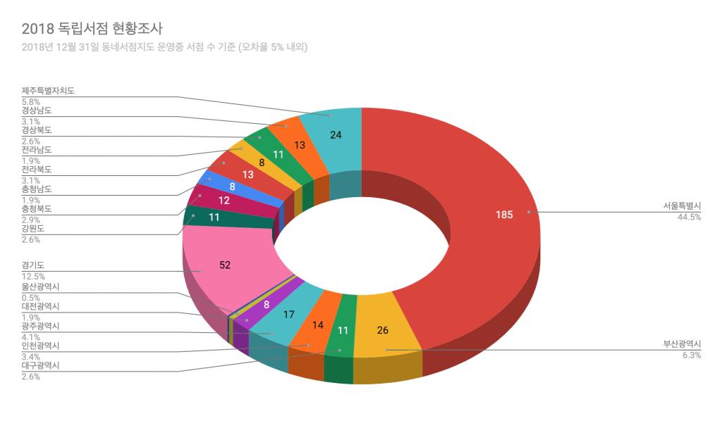 2018 독립서점 현황조사 그래프 ⓒFunnyplan