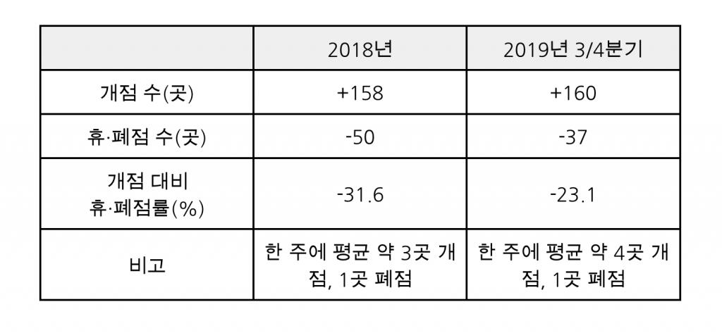 전년도 대비 2019년 3/4분기 독립서점 증감 비교표